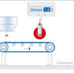 Pomiar poziomu wilgotności materiałów sypkich - etap 1