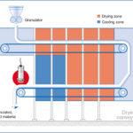 Pomiar poziomu wilgotności materiałów sypkich - etap 5