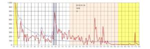 Przetwornik poziomu dbi - wykres